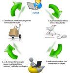 bisnis online dropshipper
